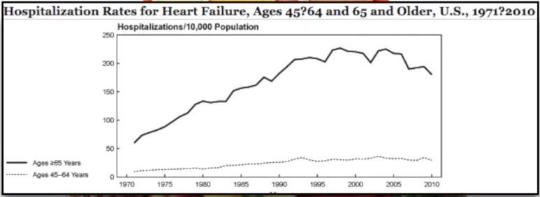incremento de enfermedades al corazon